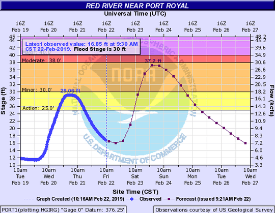 Flooding is expected on the Red River in Clarksville this weekend.