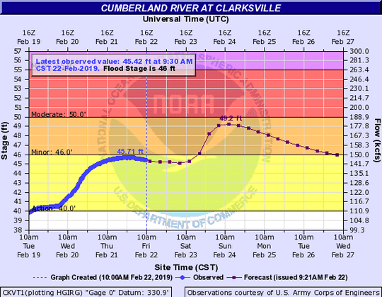 The Cumberland River in Clarksville is expected to flood this weekend.