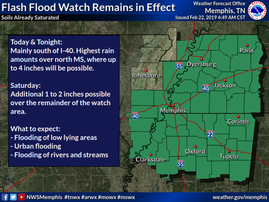 Flash flood watch in effect for Mid-South