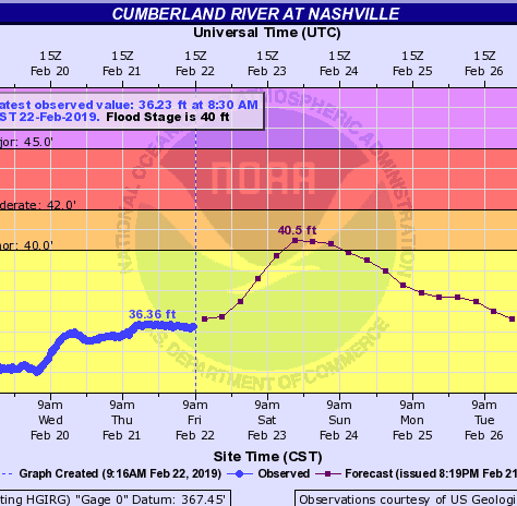 The Cumberland River is close to a minor flood stage. Here's what you need to know.