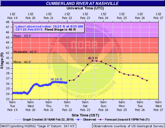 National Weather Service Cumberland River flood stage