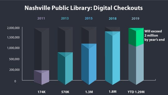Nashville Public Library's digital checkouts have grown drastically since 2011.