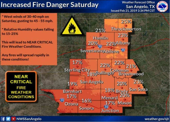 """The Concho Valley could see """"critical fire weather conditions"""" Saturday, Feb. 23, 2019."""