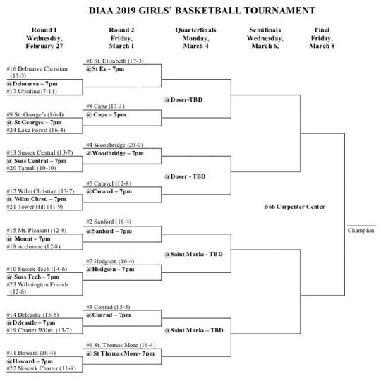 2019 DIAA Girls Basketball Tournament bracket