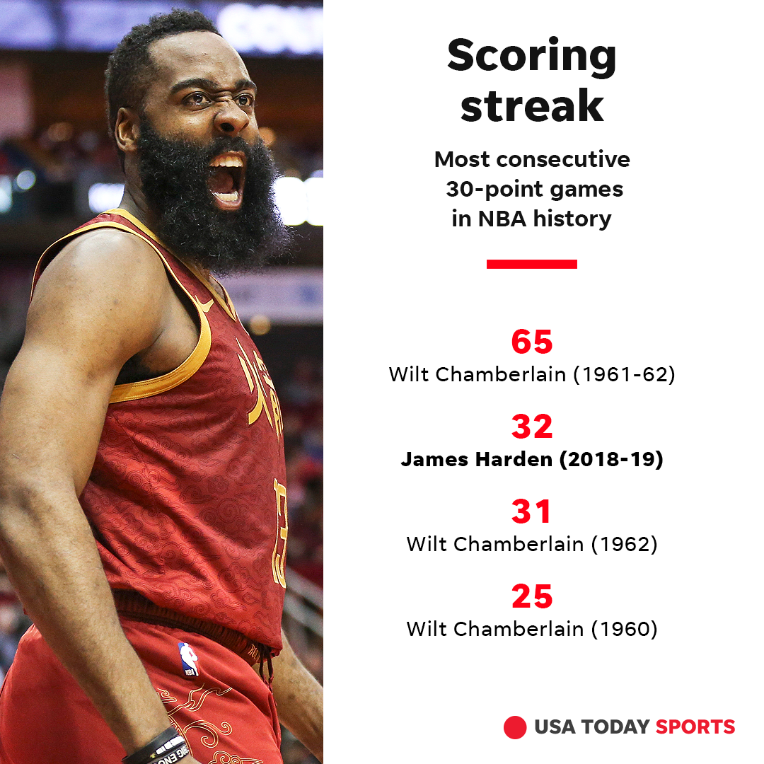 6ef9a2ac84b4 His run trails only Wilt Chamberlain s all-time record of 65 consecutive 30-point  games ...