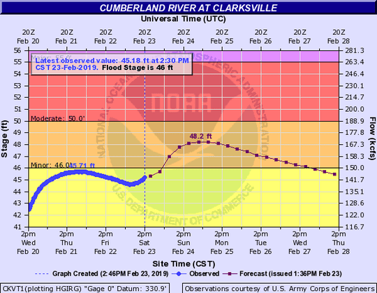 The Cumberland River was set to have minor flooding this weekend in Clarksville, according to the 2:30 p.m. projection on Saturday, Feb. 23, 2019.