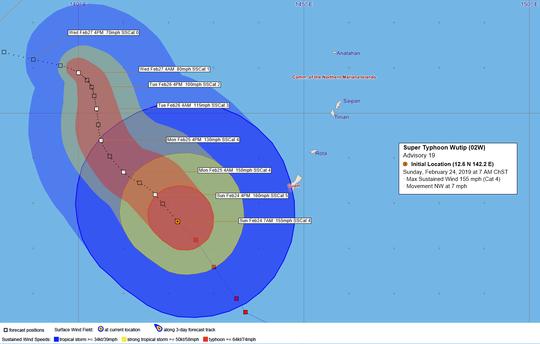 Super Typhoon Wutip wind forecast