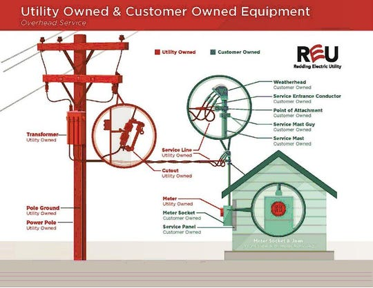 This graphic from Redding Electric Utility shows which parts of a power setup are the responsibility of the homeowner (green) and the utility (red).