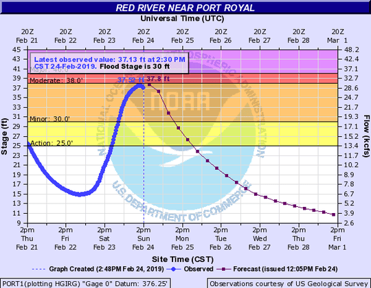 The Red River was in flood stage on Sunday, Feb. 24, 2019.