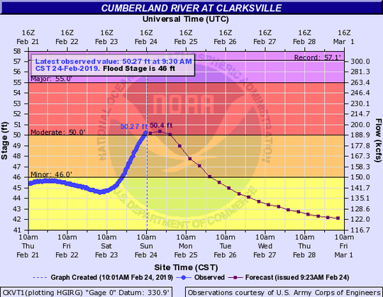The Cumberland River was in flood stage Sunday, Feb. 24, 2019.