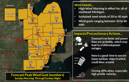 Peak winds could reach 60 mph Sunday.