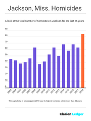 A look at homicide rate in Jackson, Mississippi