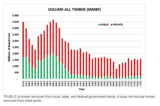 Timber harvesting in the state has fallen since its all-time high in 1988.