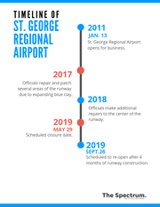 A timeline of the runway issues at the St. George Regional Airport