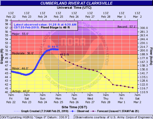 The Cumberland River crested early Monday morning, Feb. 25, 2019, in Clarksville.