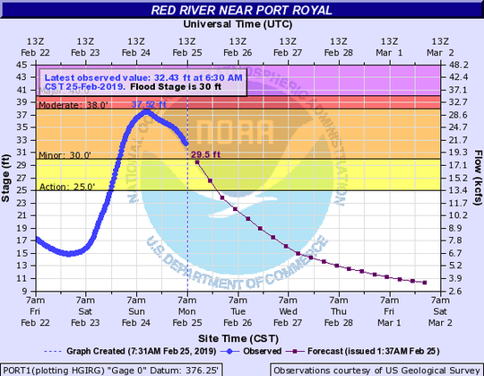 The Red River crested on Sunday and was dropping on Monday, Feb. 25, 2019, in Clarksville.