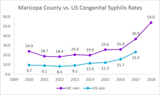 Maricopa County syphilis rates in babies have doubled in the last two years. Five infants died in 2018 because of the infection. Public health officials are urging pregnant women to get tested.