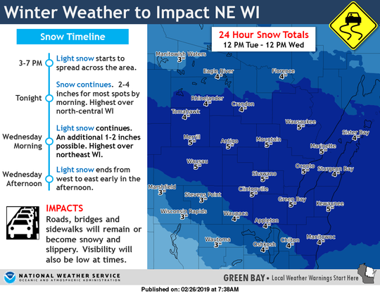 The National Weather Service predicts snowfall totals across the state for Tuesday and Wednesday's winter weather.