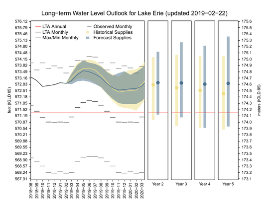 This chart shows the projected outlook for Lake Erie water levels over the next five years.