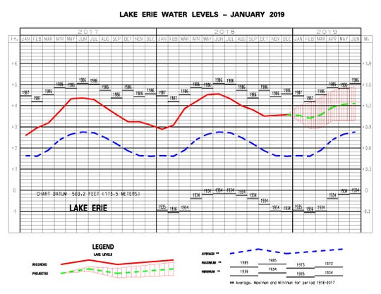 This chart shows the projected outlook for Lake Erie water levels over the next several months.