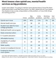 Most Iowans view opioid use, mental health services as big problems