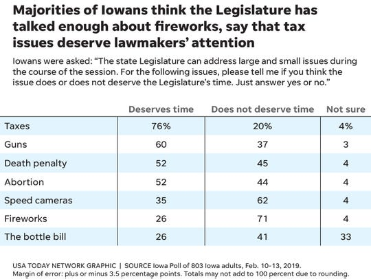 Majorities of Iowans think the Legislature has talked enough about fireworks, say that taxes deserve attention.