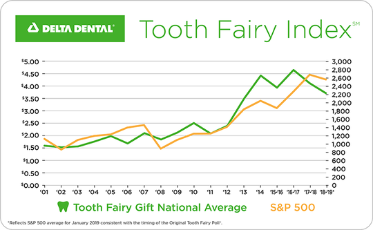 Delta Tooth Fairy Index 2019