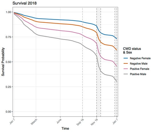 Chronic wasting disease adversely affected the survival of both sexes of deer. This graph tracks 2018 survival of male and female deer with CWD and without.