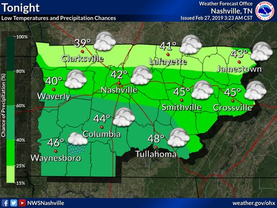 There is a 30 percent chance of rain Wednesday evening, Feb. 27, 2019, according to the National Weather Service in Nashville.