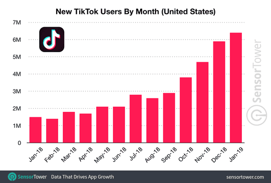 TikTok added an estimated 33.3 million new users in the U.S. during 2018