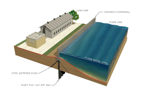 Schematic of a concrete floodwall