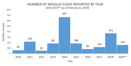 Number of measles cases reported by year according to a CDC report showing there have already been 159 confirmed cases in the first two months of 2019. The total for 2018 was 372.