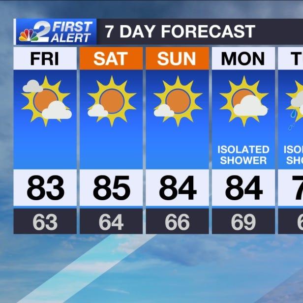 Forecast: Warm weekend ahead for Southwest Florida