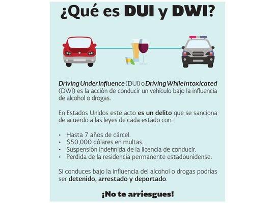 Diferencia entre un DUI y DWI.