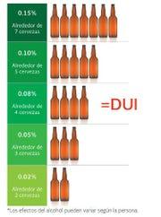 Los efectos del alcohol pueden variar según la persona.