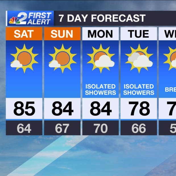 SWFL Forecast: Warm and sunny weekend