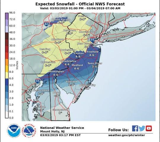 Snowfall prediction