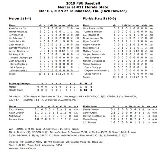 FSU baseball box vs. Mercer