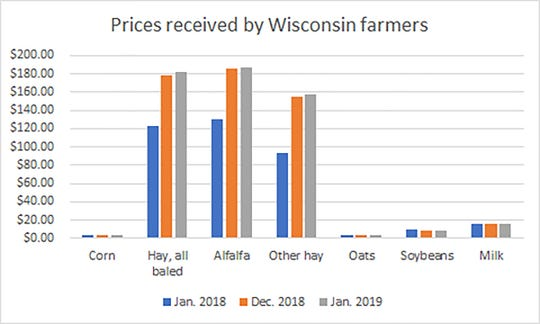Wisconsin farmers saw the biggest price increase from January 2018 in hay but only a slight increase from December 2018.
