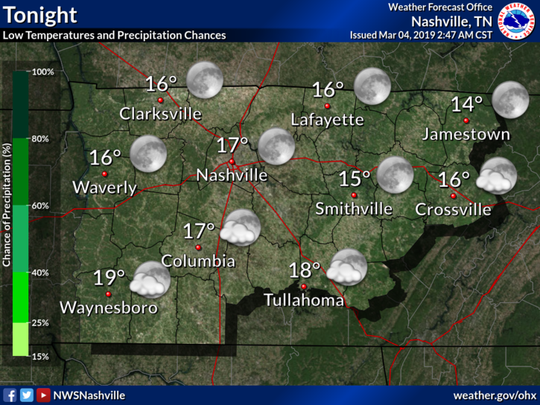 Low temperatures on Monday night