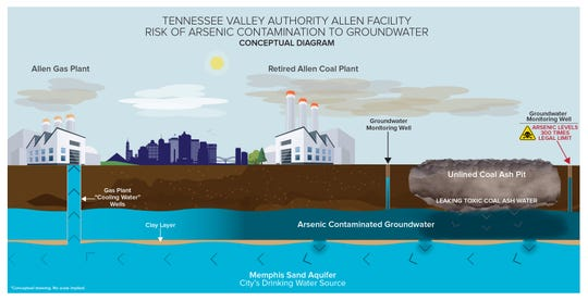A diagram from the Southern Environmental Law Center depicts where the contaminated groundwater was found and its proximity to the Memphis Sand aquifer — our drinking water source.