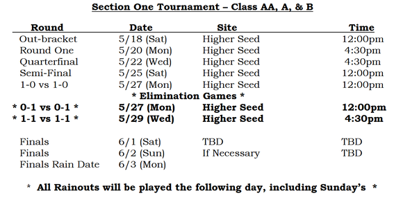 Schedule for the 2019 Section 1 baseball playoffs.