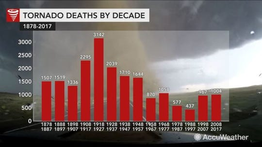 An AccuWeather graphic shows tornado deaths by decade.