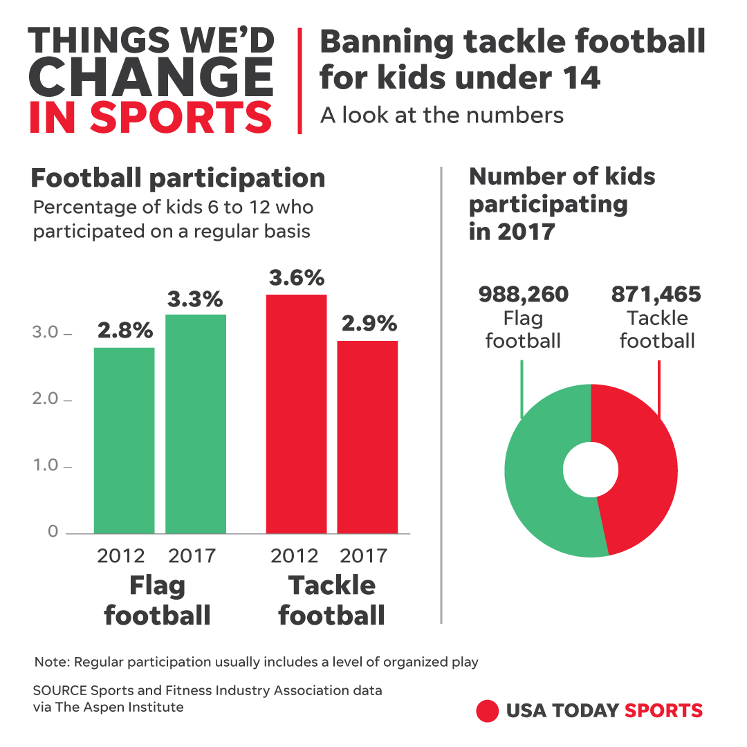 Youth Tackle Football Participation >> Football Time To Ban Tackling For Kids Under 14