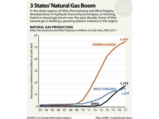 A look at how fracking developments have fueled a natural gas boom.