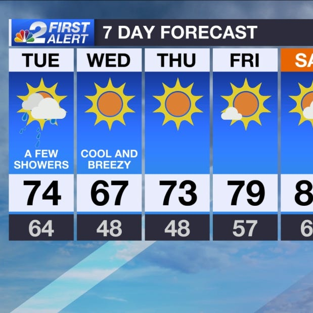 SWFL Forecast: Cooler and cloudy with scattered showers