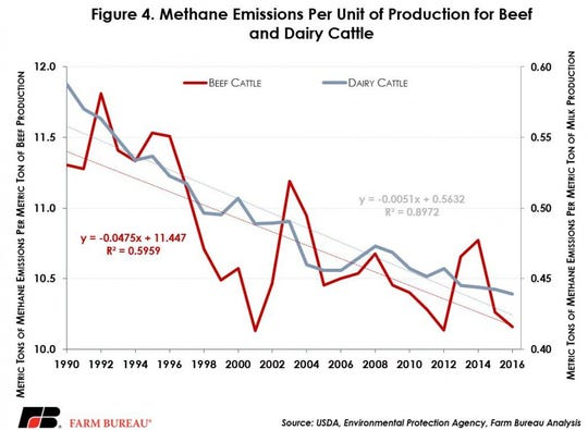 Methane emissions per unit of production for beef and dairy cattle.