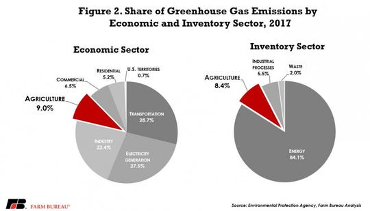 Share of greenhouse gas emissions by economic and inventory sector, 2017.
