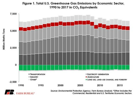 Total U.S. greenhouse gas emissions by economic sector, 1990 to 2017 in CO2 equivalents.