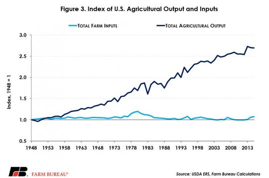 Index of U.. agricultural output and inputs.